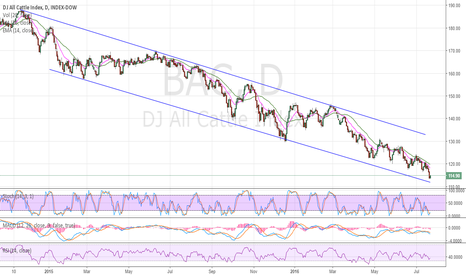 BAC: DOWTREND
