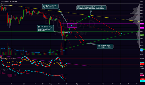 BTCUSD: Short term downtrend is over, expecting 540-560.