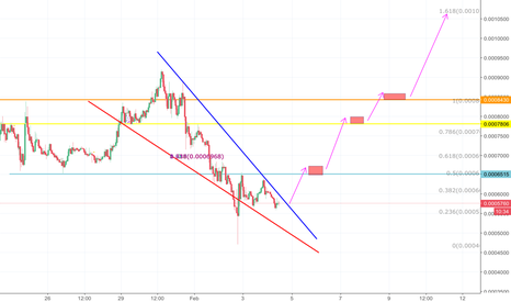 ICXBTC: ICX formed a falling wedge