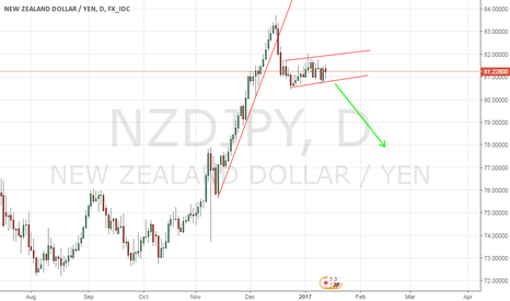 NZDJPY: NZDJPY Sell setup