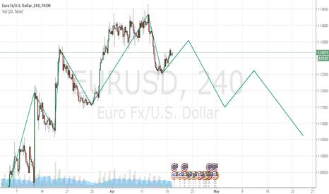EURUSD: Foreast for EURUSD