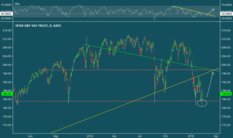 SPY: Could be a failed breakdown