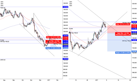 XAUUSD: Gold -Short- from the SFSFX Team Jackmyattfx + MarlyForex
