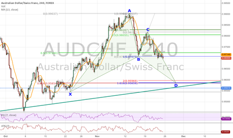 AUDCHF: Nice Bullish Bat Forming on AUDCHF 4-Hour Chart