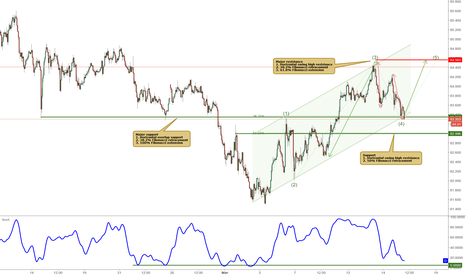 AUDJPY: AUDJPY bounced off major support, potential rise!