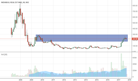 IBREALEST: In strong resistance zone