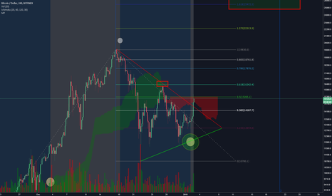 BTCUSD: Bitcoin & Altcoin Correlation ( + Moon Phases )