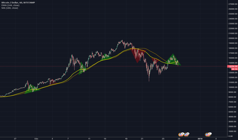 BTCUSD: moving averages for btc support and resistance