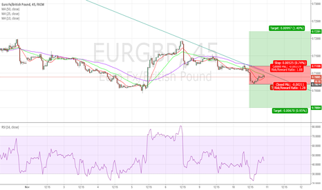 EURGBP: Neutral on this pair