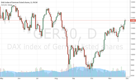GER30: How I made more that 100% profit on a single trade in DAX?