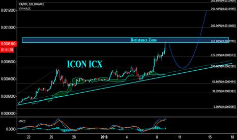 ICXBTC: ICON ICX