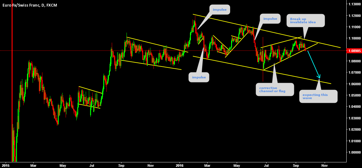 EURCHF Descending channel