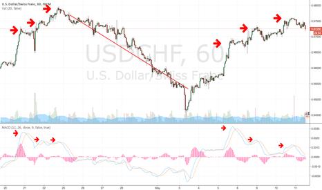 USDCHF: USDCHF - Bearish MACD Divergence - Same As Three Weeks Ago