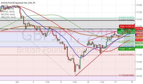 GBPJPY: gbppjpy is still here