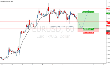 EURUSD: EURUSD - Longs above 1,1310 Support Zone