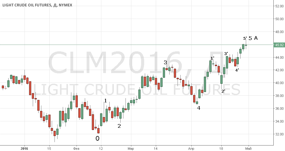 Stop long crude and sell in May...