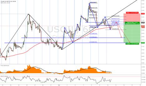 USOIL: USOIL OIL - getting ready for sell short 1H