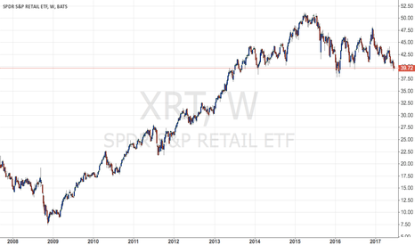 XRT: Retailers and XRT are going to sell sharply on poor economics