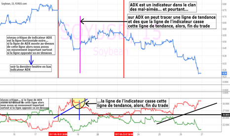 SOYUSD: soybeans type cfd : ADX et ligne tendance sur indicateur