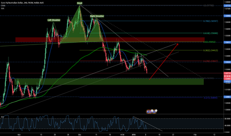 EURAUD: Prepare to BUY at 1,5270