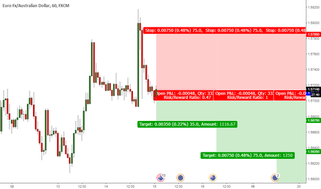 EURAUD: EUR-AUD Short Position