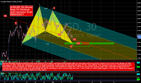 AUDUSD: AUDUSD Pitchfork and Harmonic Scan