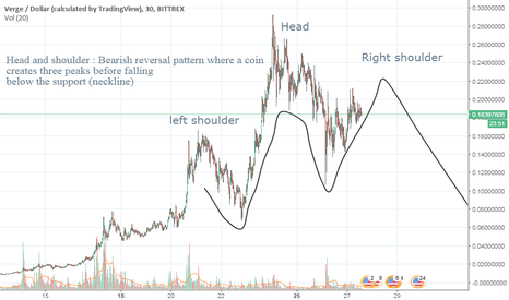 XVGUSD: XVG creates Head and shoulder pattern