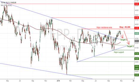 FP: Total (FPP) : Open short ! The major resistance blocks buyers