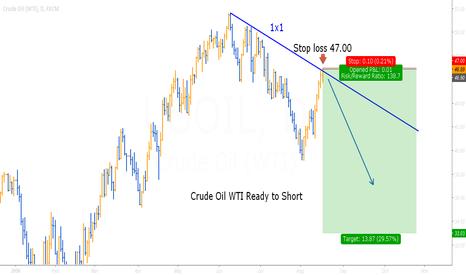 USOIL: Crude Oil WTI (Short)