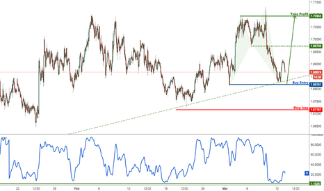 EURNZD: EURNZD on major support, prepare for a bounce