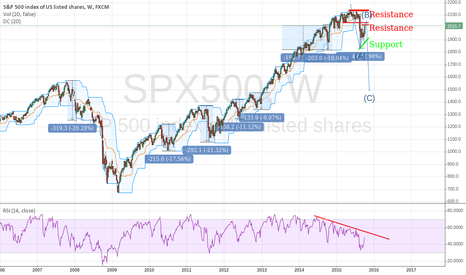 SPX500: SP500 Weekly Past Action Price
