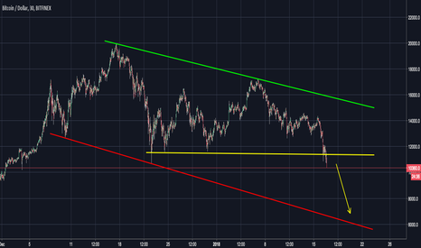 BTCUSD: Down Trend - Jump in to 6k