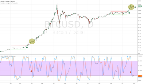 BTCUSD: We're Back in February - Bullish Stoch & Breakout Confirmation