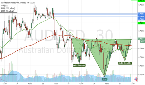 AUDUSD: Possible H&S AUDUSD