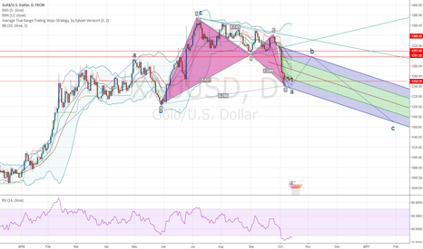 XAUUSD: Gold Speculations on Bearish Potential