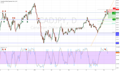 CADJPY: CADJPY at heavy resistance
