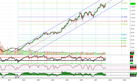 HD: HD DOW 30 Weekly Trend