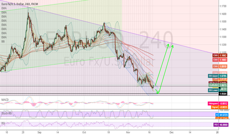 EURUSD: EURUSD waiting for confirmation