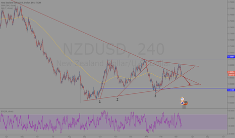 NZDUSD: Neutral-Bearish Kiwi