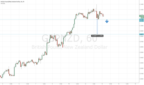 GBPNZD: Head and shoulders forming on hourly gbpnzd