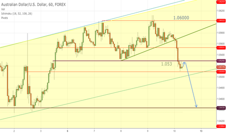AUDUSD: Short AUDUSD on retracement to double top neckline