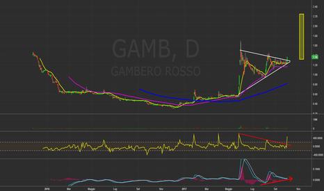 GAMB: GAMB - Gambero Rosso (ITA)
