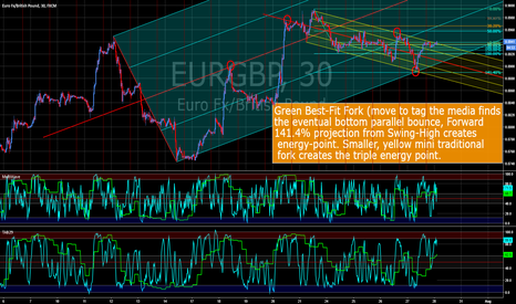 EURGBP: EURGBP Triple Energy Point Bounce .. It's ALL Fibo, baby