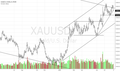 XAUUSD: Gold's Bearish Turn-Around
