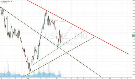 USOIL: Crude support & resistance