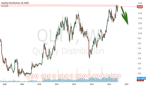 QLTY: Selling on top