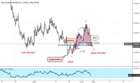 NZDUSD: NZDUSD Buy Strategy