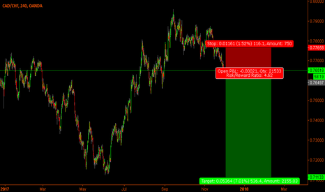 CADCHF: CadChf - Very high RR short trade