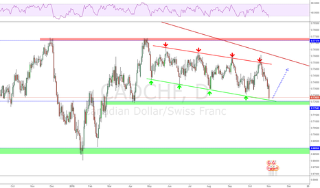 CADCHF: The most beautiful channel i ever traded!