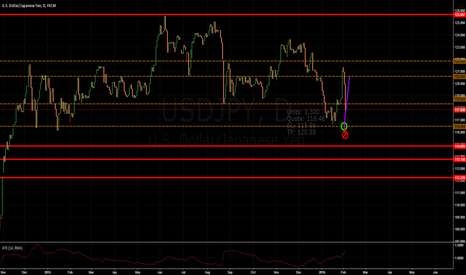 USDJPY: Pullback from medium strength SUP to medium str RES